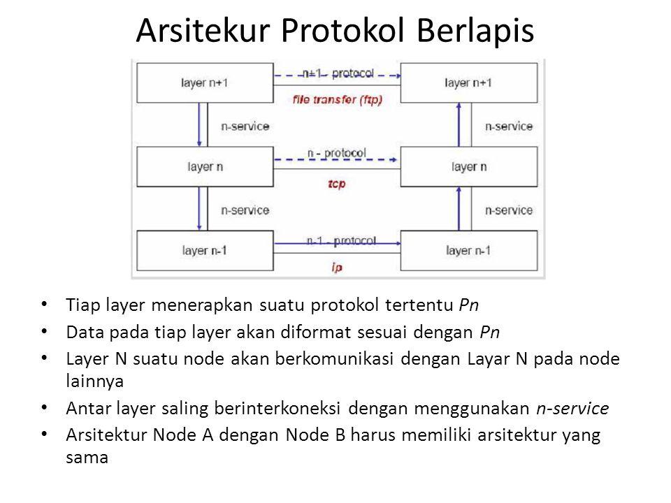 Arsitekur Protokol Berlapis Tiap layer menerapkan suatu protokol tertentu Pn Data pada tiap layer akan diformat sesuai dengan Pn Layer N suatu node ak