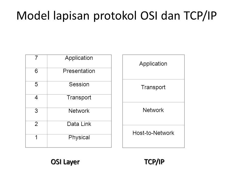 Model lapisan protokol OSI dan TCP/IP 7Application 6Presentation 5Session 4Transport 3Network 2Data Link 1Physical Application Transport Network Host-