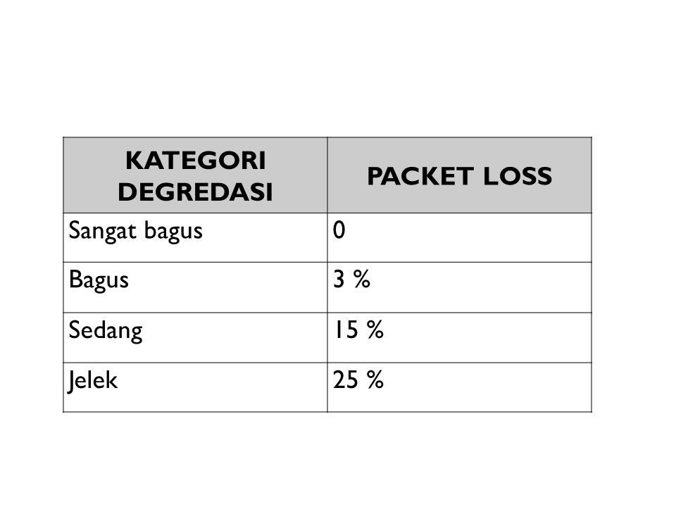 KATEGORI DEGREDASI PACKET LOSS Sangat bagus0 Bagus3 % Sedang15 % Jelek25 %