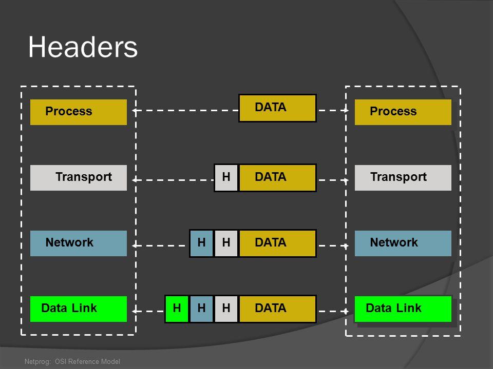 Netprog: OSI Reference Model Headers Process Transport Network Data Link Process Transport Network Data Link DATA H H H H HH