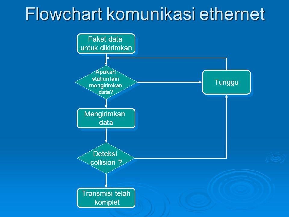 Flowchart komunikasi ethernet Paket data untuk dikirimkan Paket data untuk dikirimkan Mengirimkan data Mengirimkan data Transmisi telah komplet Transm