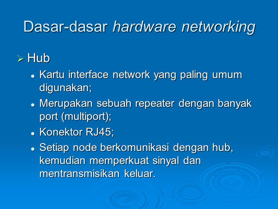 Dasar-dasar hardware networking  Hub Kartu interface network yang paling umum digunakan; Kartu interface network yang paling umum digunakan; Merupaka