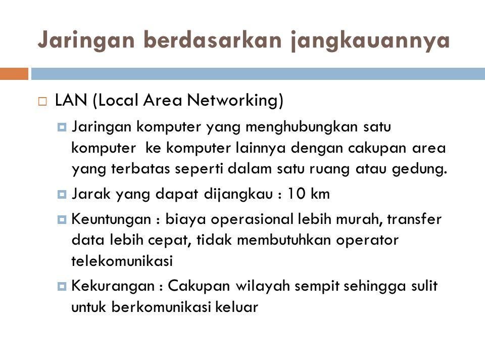 Jaringan berdasarkan jangkauannya  LAN (Local Area Networking)  Jaringan komputer yang menghubungkan satu komputer ke komputer lainnya dengan cakupa