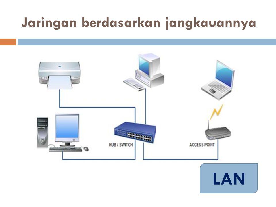  Contoh : Dalam file sharing antarkomputer di Windows Network Neighbourhood.