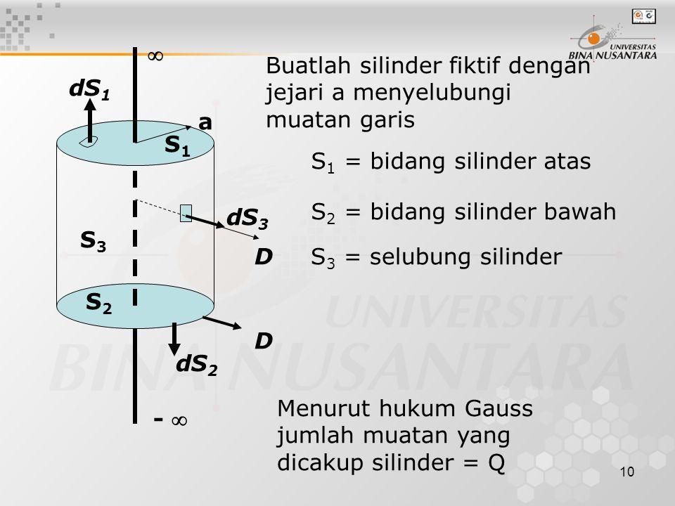 10 Buatlah silinder fiktif dengan jejari a menyelubungi muatan garis S 1 = bidang silinder atas S 2 = bidang silinder bawah S 3 = selubung silinder Menurut hukum Gauss jumlah muatan yang dicakup silinder = Q -  dS 2 D S2S2 S3S3 D dS 3 dS 1 a S1S1 