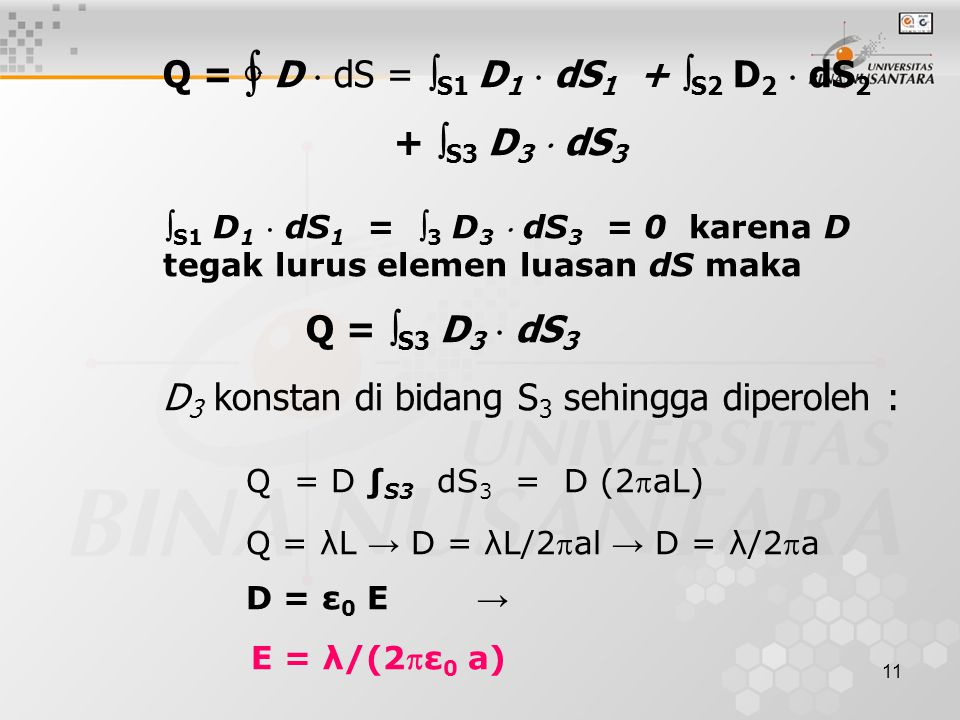 11 Q = ∳ D  dS =  S1 D 1  dS 1 +  S2 D 2  dS 2 +  S3 D 3  dS 3  S1 D 1  dS 1 =  3 D 3  dS 3 = 0 karena D tegak lurus elemen luasan dS maka Q =  S3 D 3  dS 3 D 3 konstan di bidang S 3 sehingga diperoleh : Q = D ∫ S3 dS 3 = D (2aL) Q = λL → D = λL/2al → D = λ/2a D = ε 0 E → E = λ/(2ε 0 a)