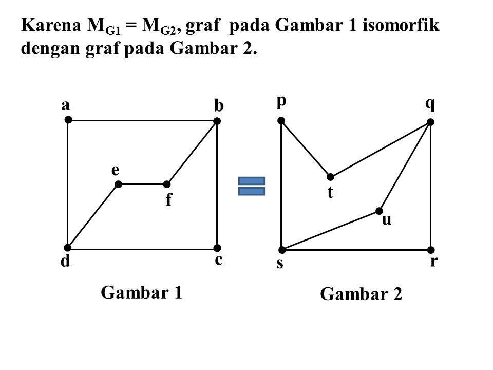 Karena M G1 = M G2, graf pada Gambar 1 isomorfik dengan graf pada Gambar 2. Gambar 1   a f e c d b Gambar 2 p r u s t q