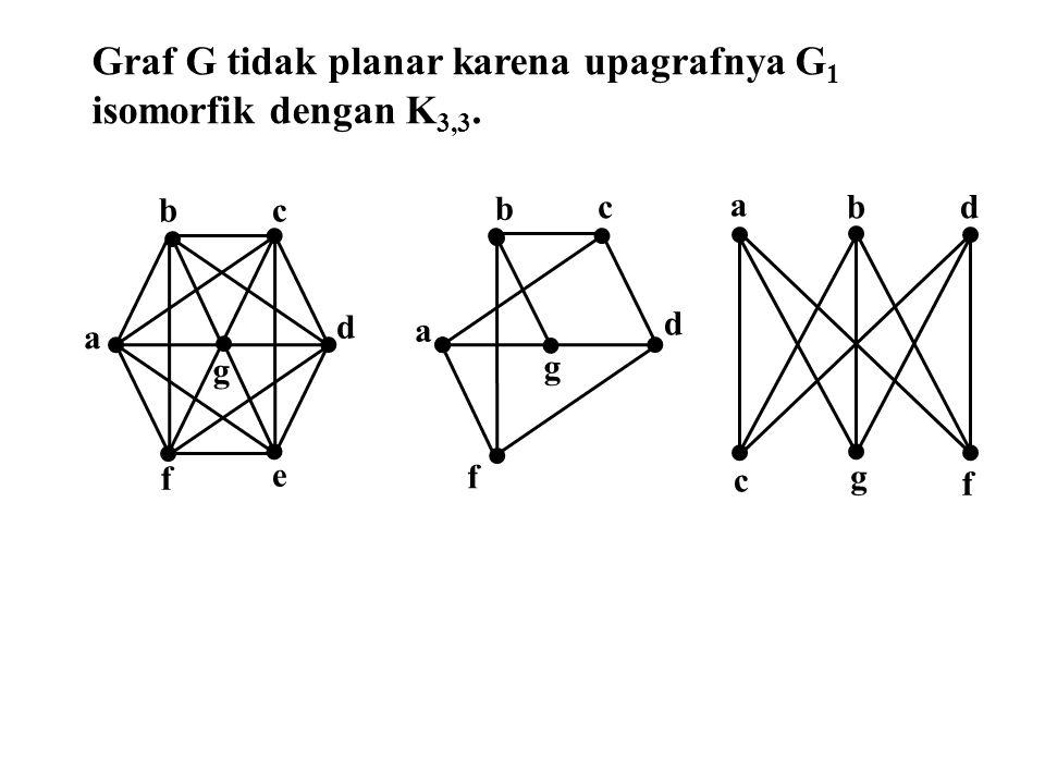 f e d b a c f a c d b g g a bd c g f Graf G tidak planar karena upagrafnya G 1 isomorfik dengan K 3,3.