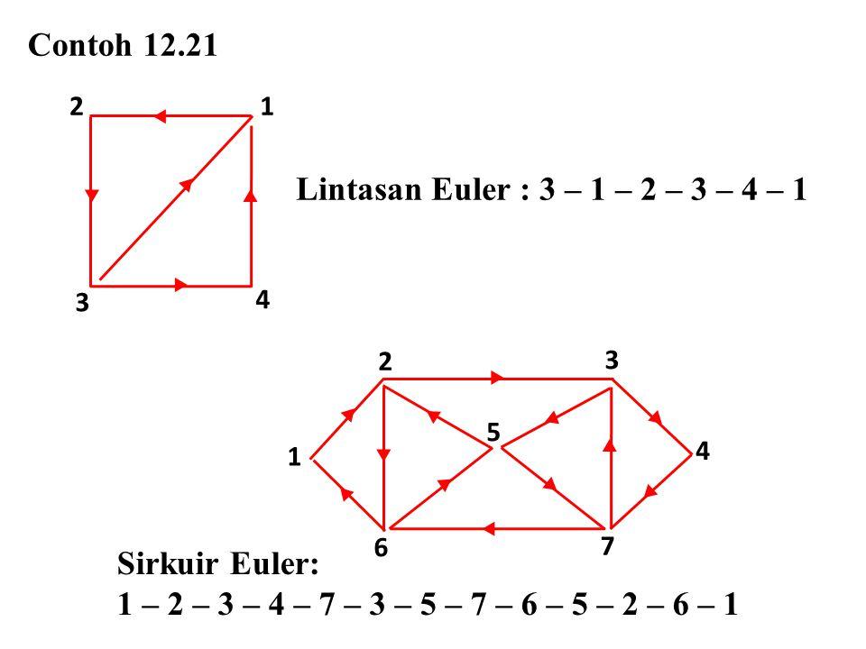 Contoh 12.21 ▸ ▸ ▸ ▸ ▸ 3 4 12 Lintasan Euler : 3 – 1 – 2 – 3 – 4 – 1 ▸ ▸ ▸ ▸ 3 4 1 2 ▸ ▸ ▸ ▸ ▸ ▸ ▸ ▸ 7 6 5 Sirkuir Euler: 1 – 2 – 3 – 4 – 7 – 3 – 5 –