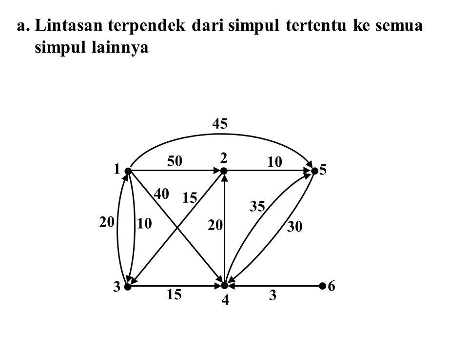 a.Lintasan terpendek dari simpul tertentu ke semua simpul lainnya 10 6 4 3 5 2 1 20 10 50 3 20 40 15 30 35 45