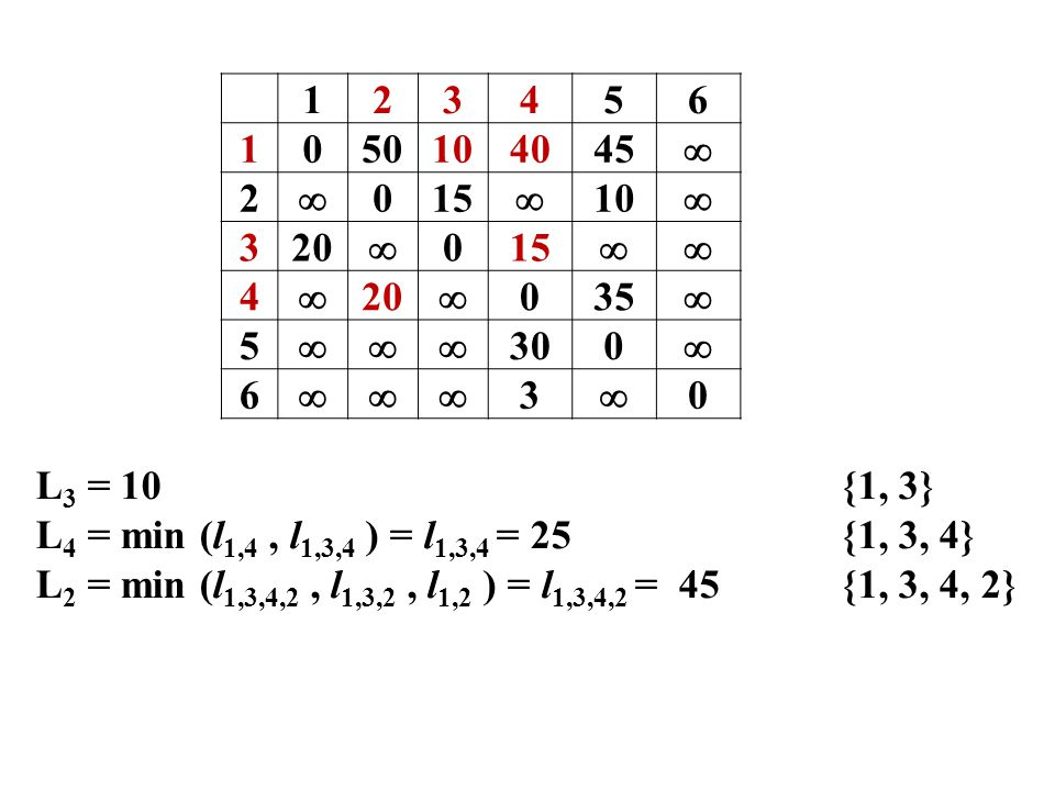 123456 1050104045  2  015  10  320  015  4  20  035  5  300  6  3  0 L 3 = 10{1, 3} L 4 = min (l 1,4, l 1,3,4 ) = l 1,3,4 = 25{1, 3,