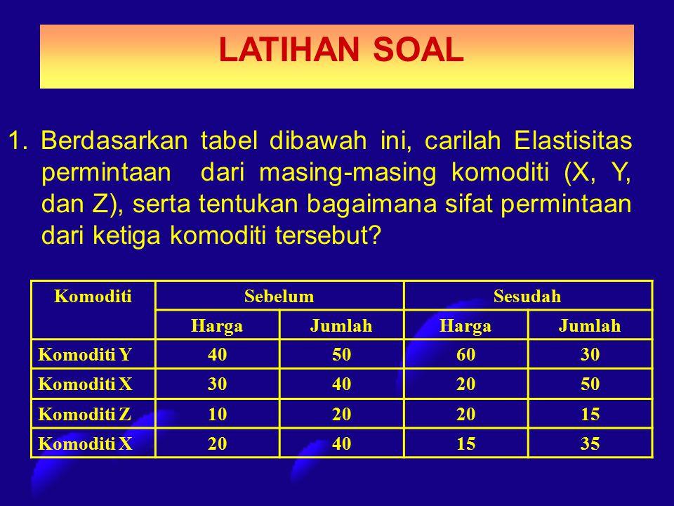 LATIHAN SOAL 1. Berdasarkan tabel dibawah ini, carilah Elastisitas permintaan dari masing-masing komoditi (X, Y, dan Z), serta tentukan bagaimana sifa