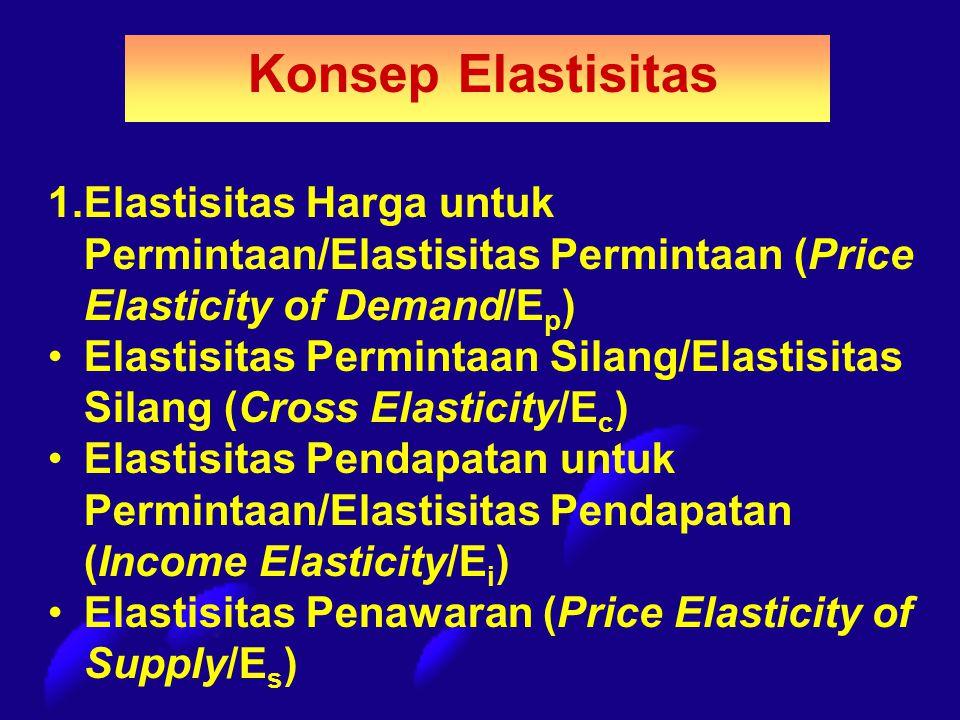 Konsep Elastisitas 1.Elastisitas Harga untuk Permintaan/Elastisitas Permintaan (Price Elasticity of Demand/E p ) Elastisitas Permintaan Silang/Elastis