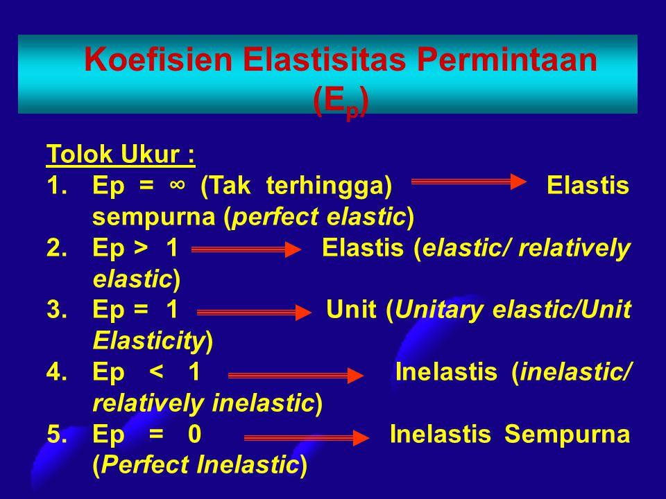 Koefisien Elastisitas Permintaan (E p ) Tolok Ukur : 1.Ep = ∞ (Tak terhingga) Elastis sempurna (perfect elastic) 2.Ep > 1 Elastis (elastic/ relatively