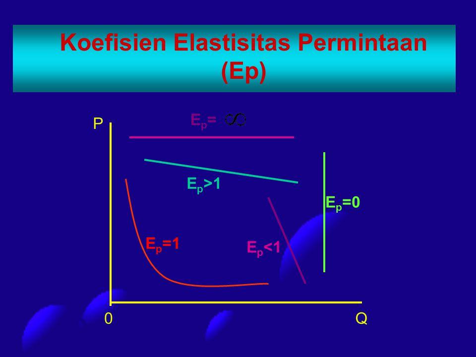 Koefisien Elastisitas Permintaan (Ep) 0Q P E p =1 E p <1 E p >1 Ep=Ep= E p =0