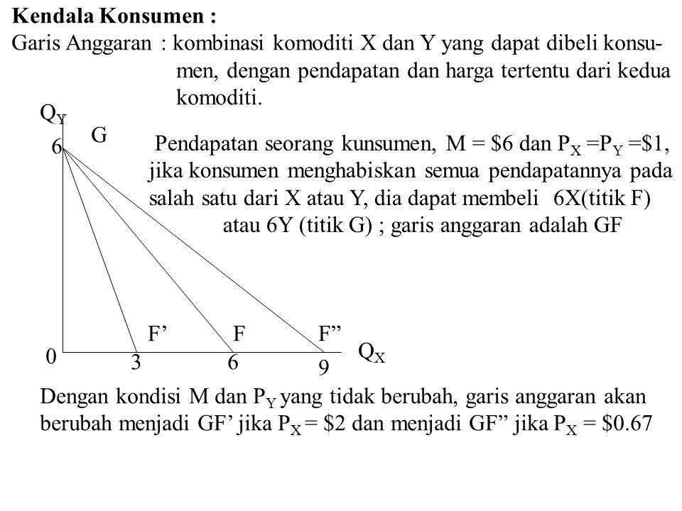 Keseimbangan Konsumen : Seorang konsumen berada dalam keadaan keseimbangan jika dengan tingkat pendapatan dan harga yang ada, konsumen tersebut dapat memaksimumkan kepuasan dari pengeluarannya 6 6 3 3 E F G U2U2 0 QXQX QYQY M = $6 dan P X dan P Y = $1 Garis anggaran GF, konsumen berada pada saat keseimbangan pada saat mengkonsumsi 3X dan 3Y (titik E) dengan kurva indiferen U 2 (kurva indiferen yang dapat dicapai konsumen dengan kondisi anggarannya)