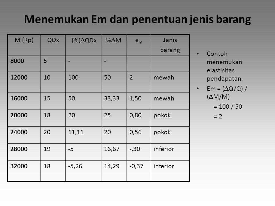 Menemukan Em dan penentuan jenis barang Contoh menemukan elastisitas pendapatan. Em = (  Q/Q) / (  M/M) = 100 / 50 = 2 M (Rp)QDx (%)  QDx%M%M eme