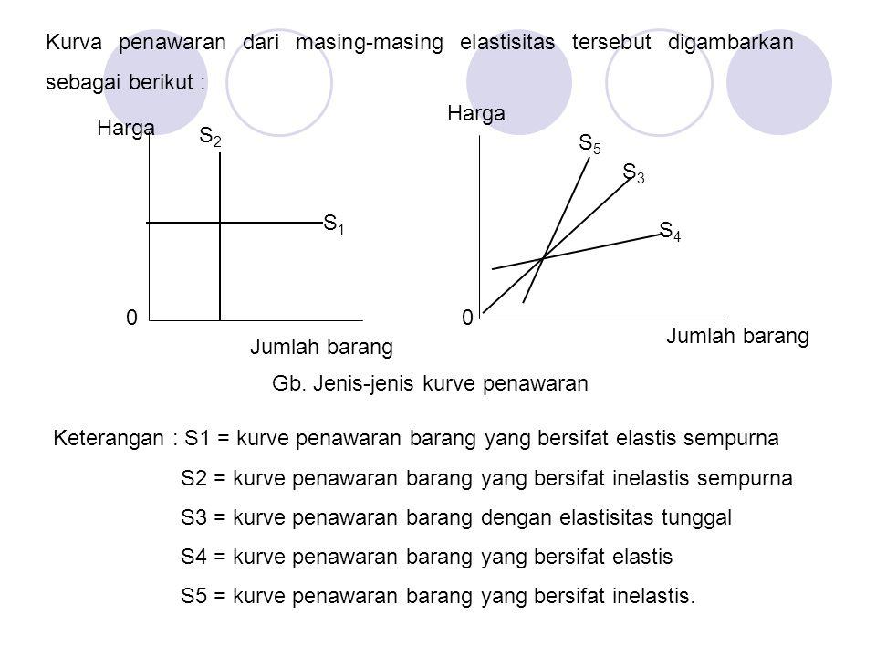 Kurva penawaran dari masing-masing elastisitas tersebut digambarkan sebagai berikut : Keterangan : S1 = kurve penawaran barang yang bersifat elastis s