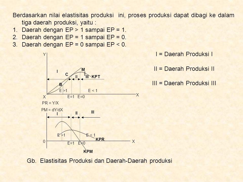 Berdasarkan nilai elastisitas produksi ini, proses produksi dapat dibagi ke dalam tiga daerah produksi, yaitu : 1.Daerah dengan EP > 1 sampai EP = 1.