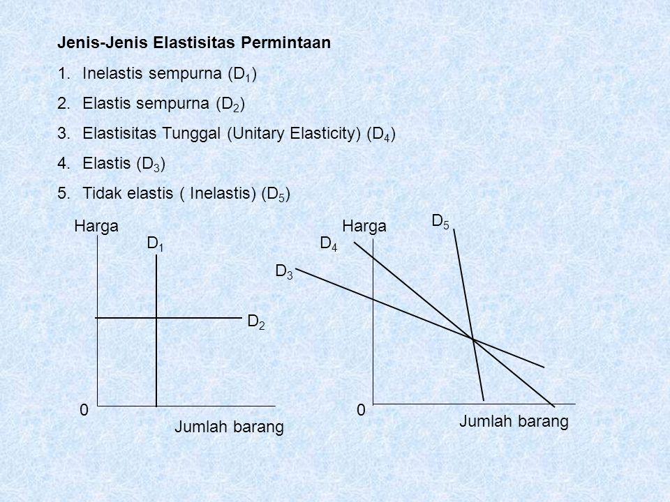 Jenis-Jenis Elastisitas Permintaan 1.Inelastis sempurna (D 1 ) 2.Elastis sempurna (D 2 ) 3.Elastisitas Tunggal (Unitary Elasticity) (D 4 ) 4.Elastis (