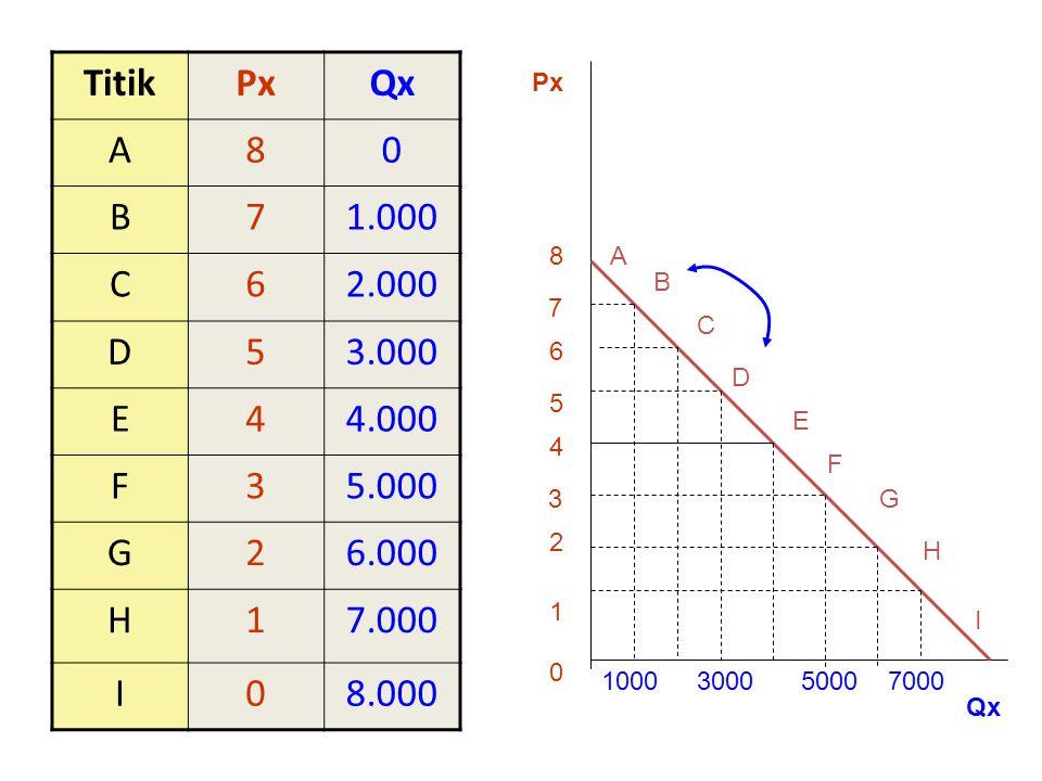 Elastisitas busur Dari titik B ke titik D e = - {(Qd-Qb)/(Pd-Pb) * (Pb/Qb)} = - {(2.000/-2) * (7/1.000)} = 7 -----  (elastis) Interperatsi: Persentase perubahan jumlah yang diminta lebih besar daripada persentase perubahan harga komoditi tersebut.