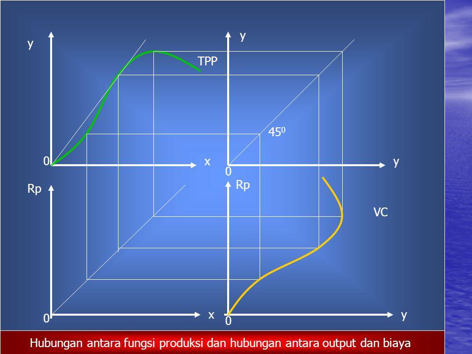 TPP VC y x y y Rp x y 45 0 0 0 0 0 Hubungan antara fungsi produksi dan hubungan antara output dan biaya