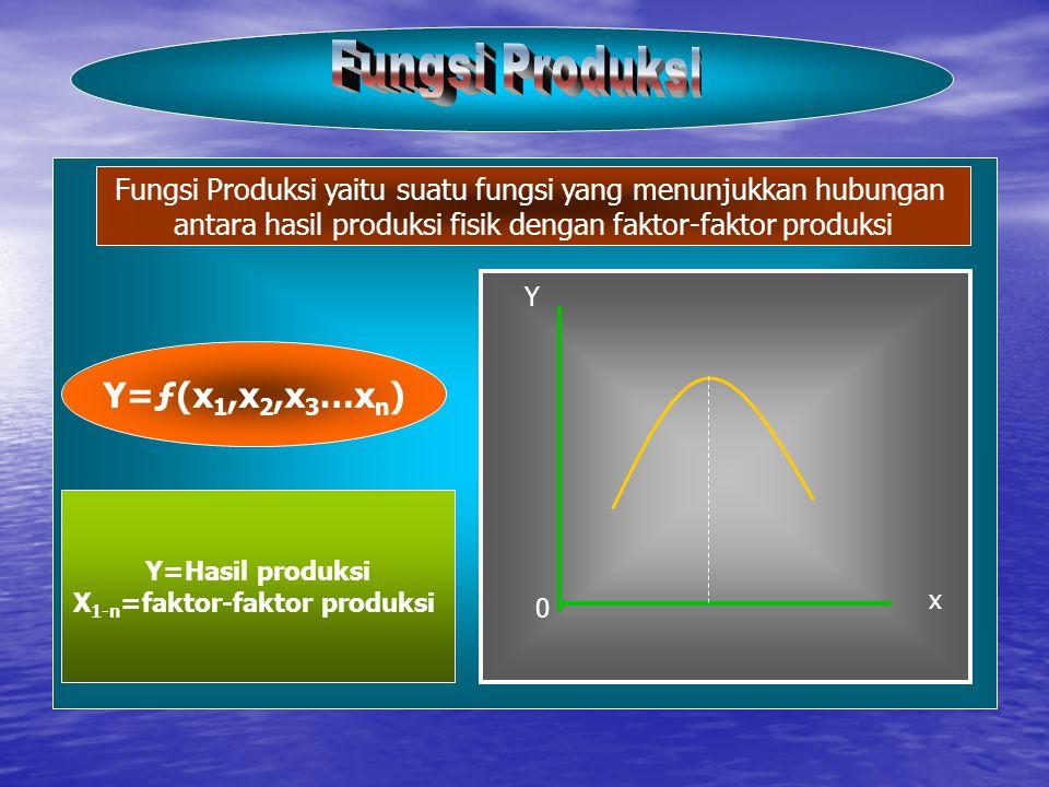 Y=ƒ(x 1,x 2,x 3 …x n ) Y=Hasil produksi X 1-n =faktor-faktor produksi Y x Fungsi Produksi yaitu suatu fungsi yang menunjukkan hubungan antara hasil produksi fisik dengan faktor-faktor produksi 0
