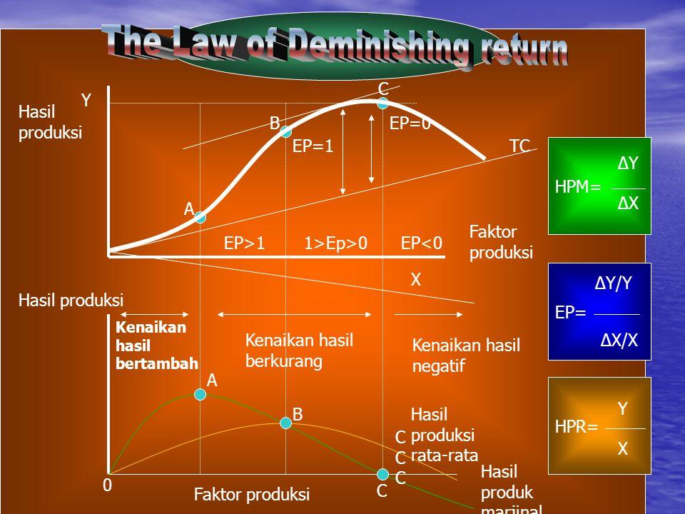 A B C EP=1 EP>11>Ep>0 EP=0 Hasil produksi Faktor produksi Y X Kenaikan hasil bertambah Kenaikan hasil berkurang EP<0 A B CCCCCC C Faktor produksi Hasil produksi Hasil produksi rata-rata Hasil produk marjinal EP= ∆Y/Y ∆X/X HPM= ∆Y ∆X HPR= Y X Kenaikan hasil negatif 0 TC
