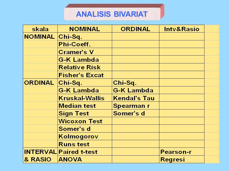 ANALISIS MULTIVARIAT: 1.Pemodelan Kuantitatif ANALISIS BIVARIAT: 1.