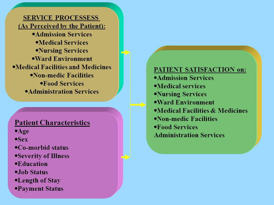 SERVICE PROCESSESS (As Perceived by the Patient):  Admission Services  Medical Services  Nursing Services  Ward Environment  Medical Facilities and Medicines  Non-medic Facilities  Food Services  Administration Services Patient Characteristics  Age  Sex  Co-morbid status  Severity of Illness  Education  Job Status  Length of Stay  Payment Status PATIENT SATISFACTION on:  Admission Services  Medical services  Nursing Services  Ward Environment  Medical Facilities & Medicines  Non-medic Facilities  Food Services Administration Services