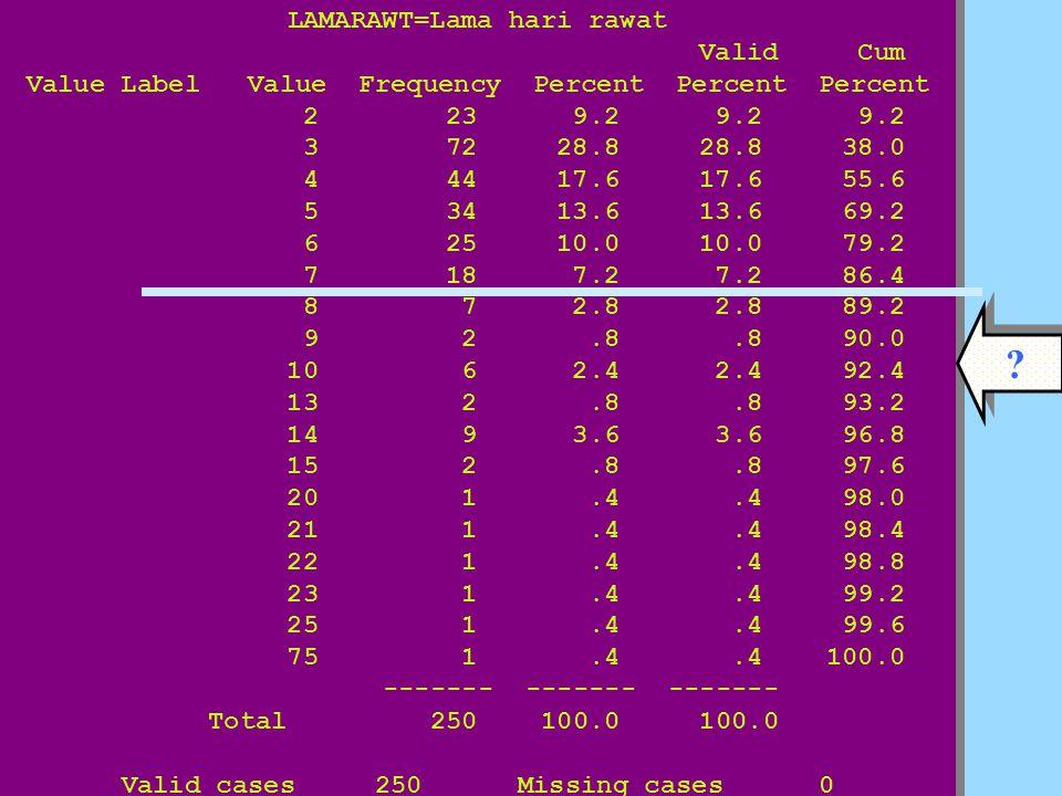 LAMARAWT=Lama hari rawat Valid Cum Value Label Value Frequency Percent Percent Percent 2 23 9.2 9.2 9.2 3 72 28.8 28.8 38.0 4 44 17.6 17.6 55.6 5 34 13.6 13.6 69.2 6 25 10.0 10.0 79.2 7 18 7.2 7.2 86.4 8 7 2.8 2.8 89.2 9 2.8.8 90.0 10 6 2.4 2.4 92.4 13 2.8.8 93.2 14 9 3.6 3.6 96.8 15 2.8.8 97.6 20 1.4.4 98.0 21 1.4.4 98.4 22 1.4.4 98.8 23 1.4.4 99.2 25 1.4.4 99.6 75 1.4.4 100.0 ------- ------- ------- Total 250 100.0 100.0 Valid cases 250 Missing cases 0 LAMARAWT=Lama hari rawat Valid Cum Value Label Value Frequency Percent Percent Percent 2 23 9.2 9.2 9.2 3 72 28.8 28.8 38.0 4 44 17.6 17.6 55.6 5 34 13.6 13.6 69.2 6 25 10.0 10.0 79.2 7 18 7.2 7.2 86.4 8 7 2.8 2.8 89.2 9 2.8.8 90.0 10 6 2.4 2.4 92.4 13 2.8.8 93.2 14 9 3.6 3.6 96.8 15 2.8.8 97.6 20 1.4.4 98.0 21 1.4.4 98.4 22 1.4.4 98.8 23 1.4.4 99.2 25 1.4.4 99.6 75 1.4.4 100.0 ------- ------- ------- Total 250 100.0 100.0 Valid cases 250 Missing cases 0 .