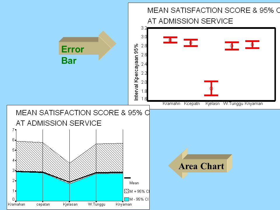 Error Bar Area Chart