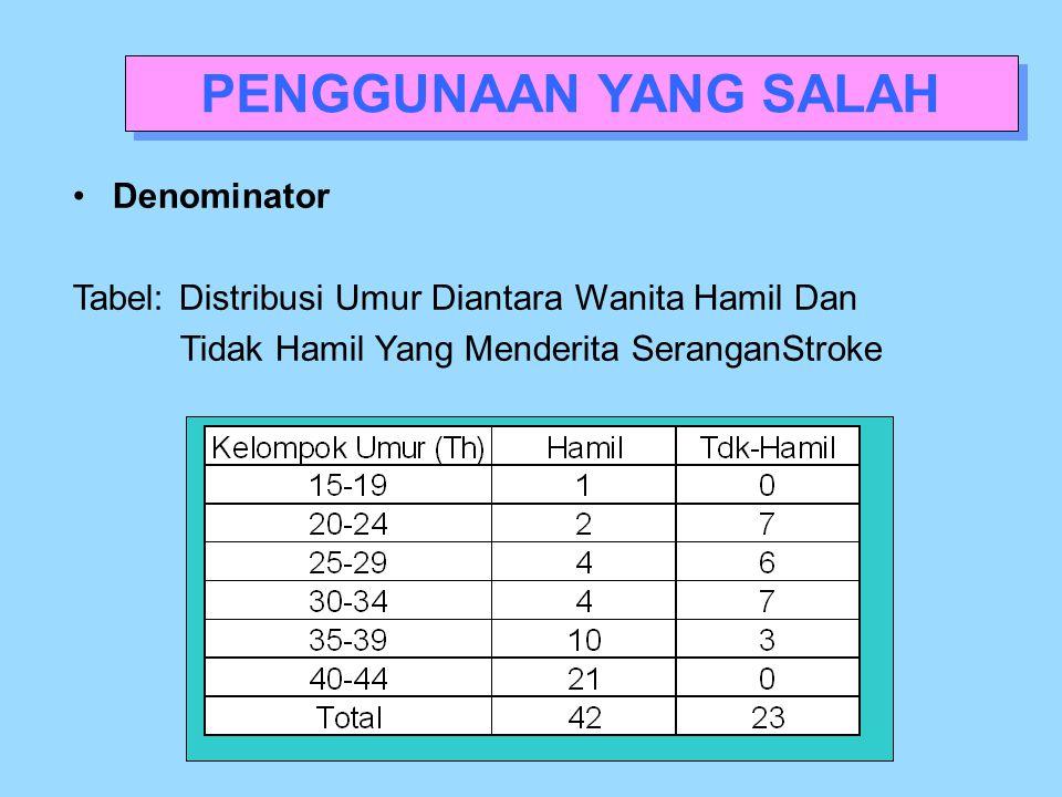 Denominator Tabel:Distribusi Umur Diantara Wanita Hamil Dan Tidak Hamil Yang Menderita SeranganStroke PENGGUNAAN YANG SALAH