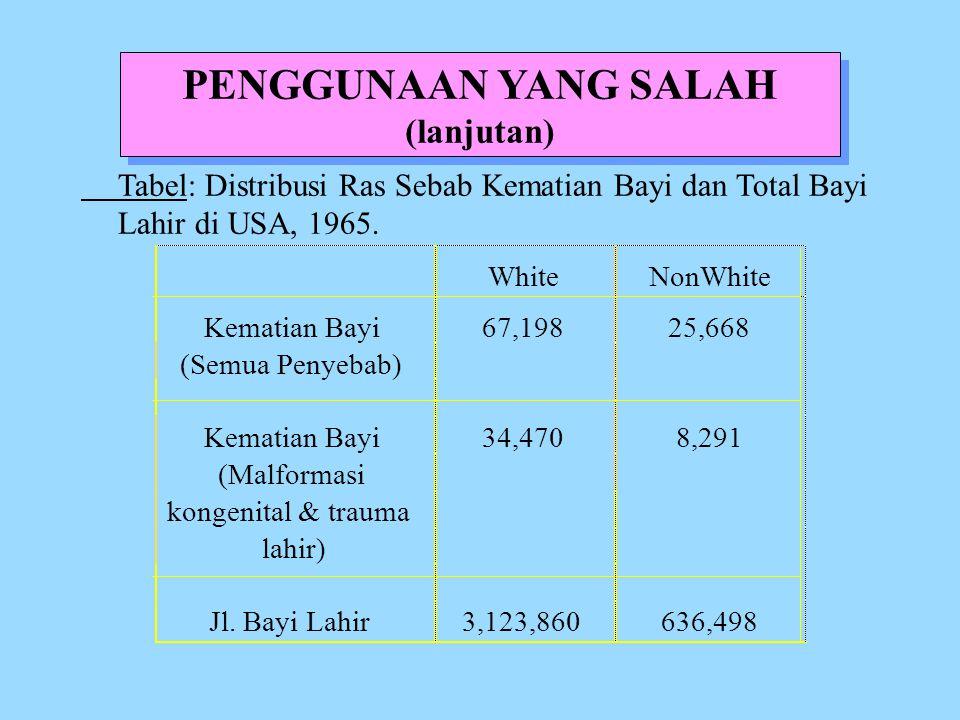 PENGGUNAAN YANG SALAH (lanjutan) Tabel: Distribusi Ras Sebab Kematian Bayi dan Total Bayi Lahir di USA, 1965.