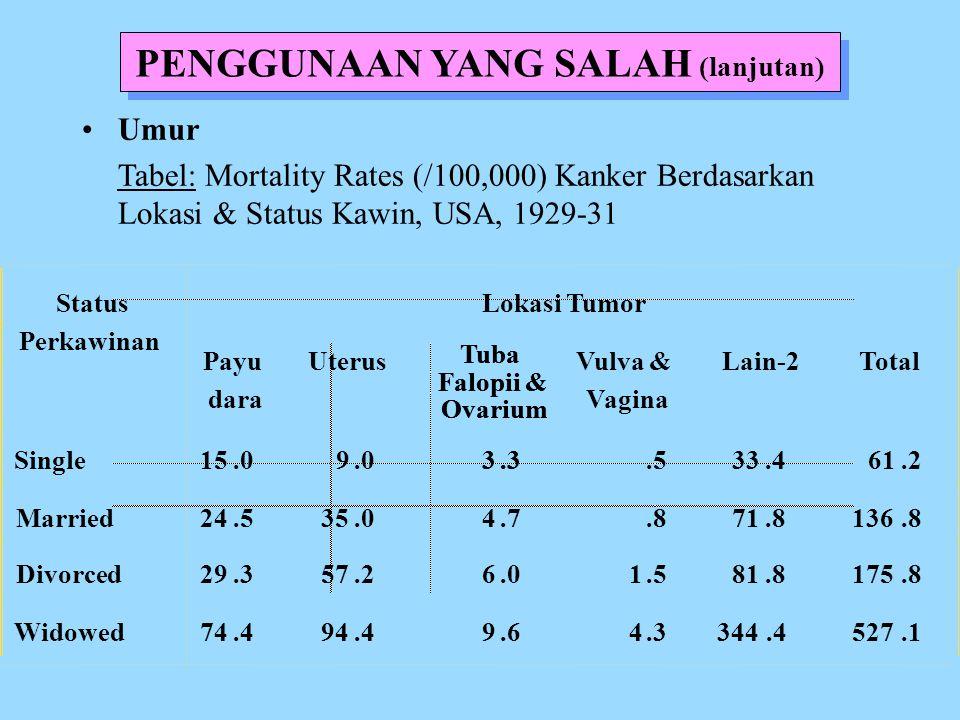 PENGGUNAAN YANG SALAH (lanjutan) Umur Tabel: Mortality Rates (/100,000) Kanker Berdasarkan Lokasi & Status Kawin, USA, 1929-31