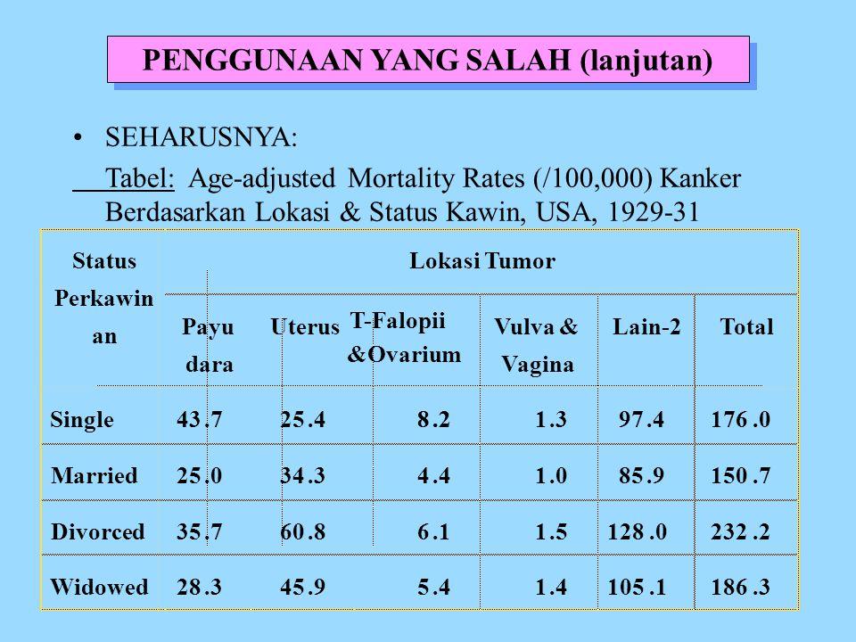 PENGGUNAAN YANG SALAH (lanjutan) SEHARUSNYA: Tabel: Age-adjusted Mortality Rates (/100,000) Kanker Berdasarkan Lokasi & Status Kawin, USA, 1929-31
