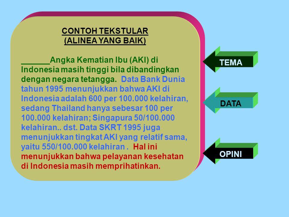 CONTOH TEKSTULAR (ALINEA YANG BAIK) Angka Kematian Ibu (AKI) di Indonesia masih tinggi bila dibandingkan dengan negara tetangga.