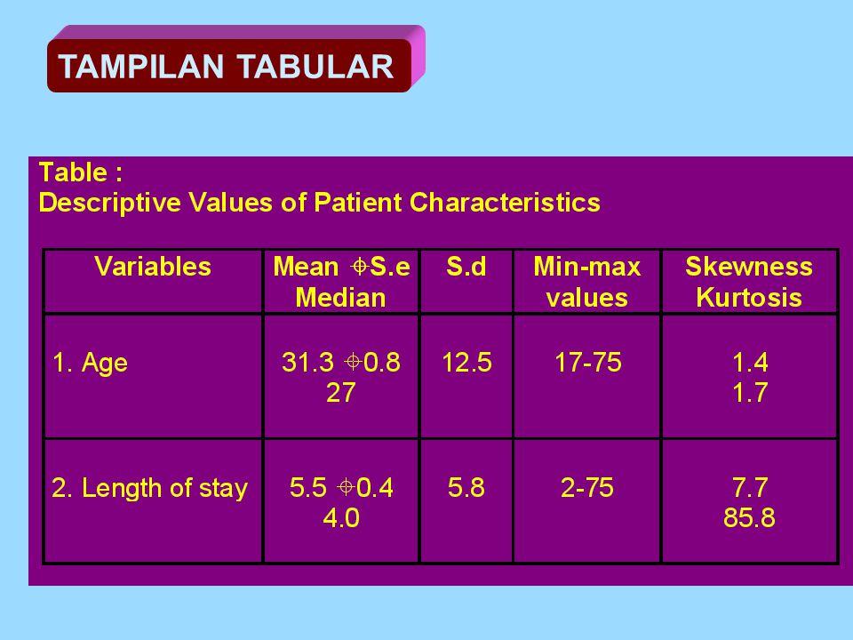 TAMPILAN TABULAR Tabel No X: Frekuensi Distribusi Variabel Karakteristik Responden