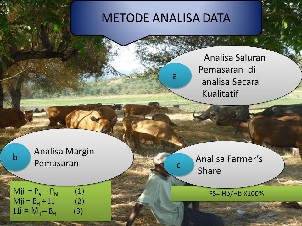 Mji = P ai – P bi (1) Mji = B ti +  i (2)  i = M ji – B ti (3) Mji = P ai – P bi (1) Mji = B ti +  i (2)  i = M ji – B ti (3) FS= Hp/Hb X100% METODE ANALISA DATA Analisa Saluran Pemasaran di analisa Secara Kualitatif Analisa Saluran Pemasaran di analisa Secara Kualitatif Analisa Margin Pemasaran Analisa Farmer's Share a a b b c c