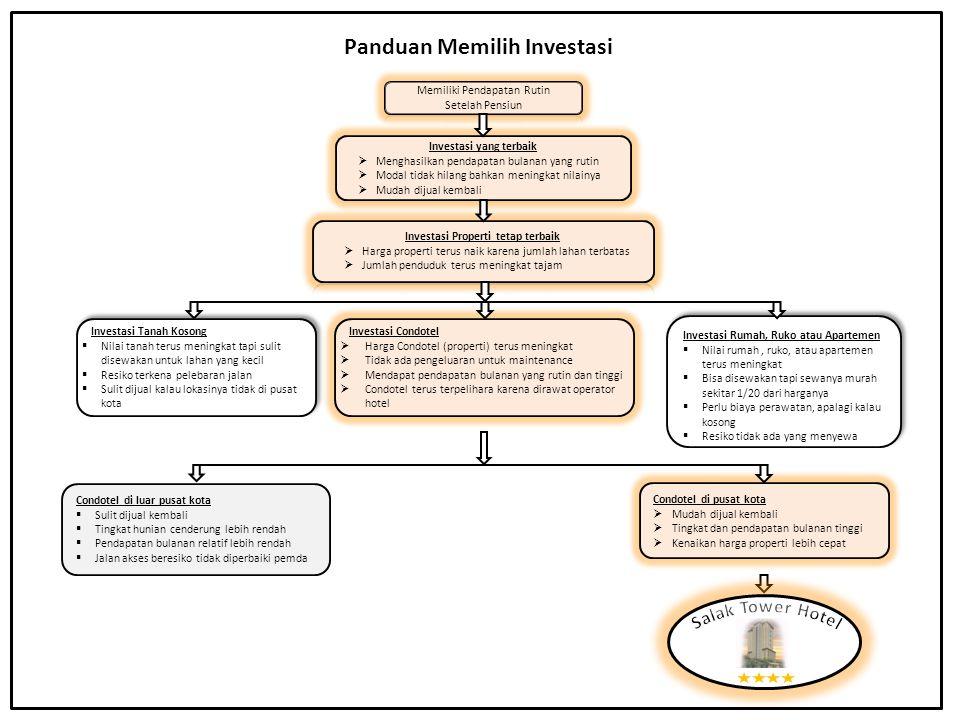 Investasi Condotel di pusat kota Di daerah rendah atau daerah tinggi .