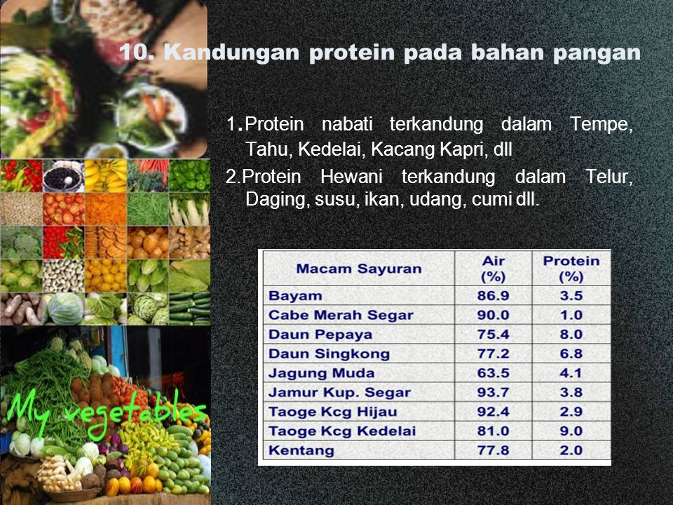10. Kandungan protein pada bahan pangan 1. Protein nabati terkandung dalam Tempe, Tahu, Kedelai, Kacang Kapri, dll 2.Protein Hewani terkandung dalam T