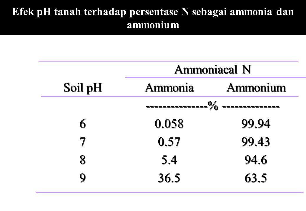 Efek pH tanah terhadap persentase N sebagai ammonia dan ammonium Ammoniacal N Soil pH AmmoniaAmmonium ---------------% -------------- 60.05899.94 70.5