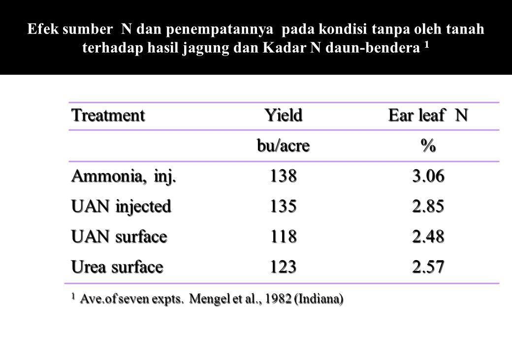 Efek sumber N dan penempatannya pada kondisi tanpa oleh tanah terhadap hasil jagung dan Kadar N daun-bendera 1TreatmentYield Ear leaf N bu/acre% Ammon
