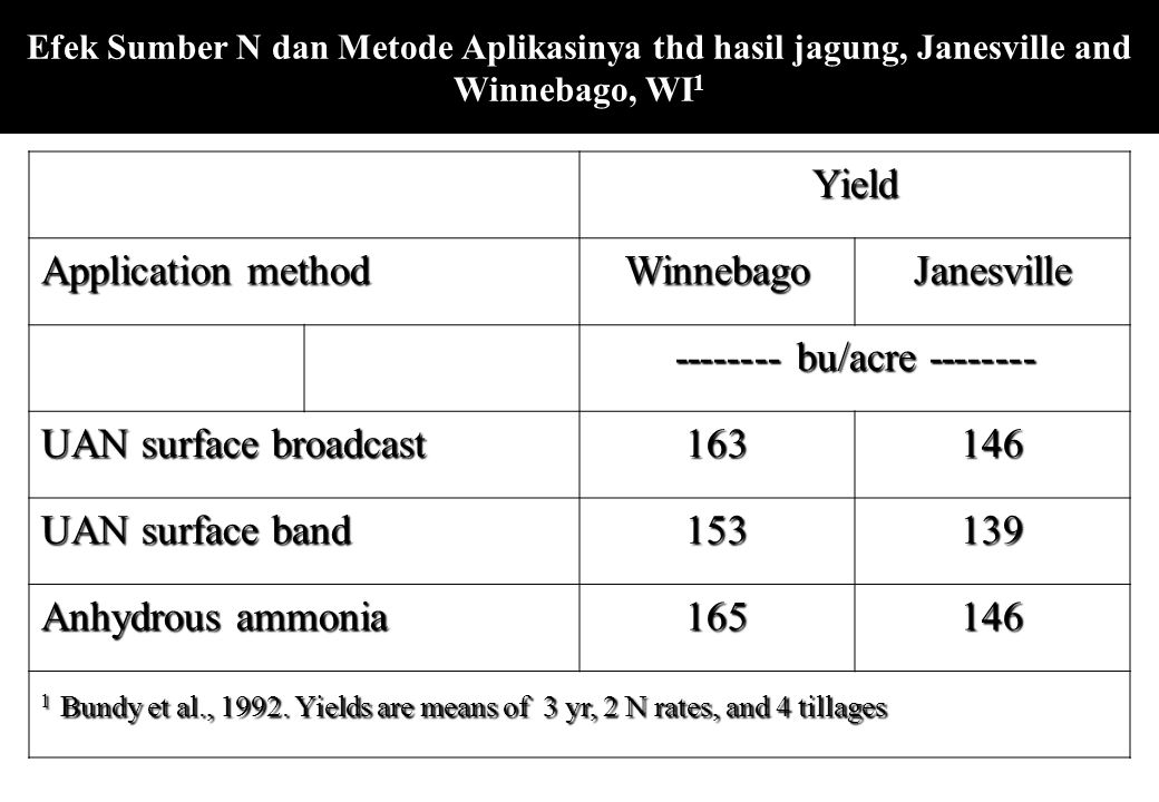 Efek Sumber N dan Metode Aplikasinya thd hasil jagung, Janesville and Winnebago, WI 1Yield Application method WinnebagoJanesville -------- bu/acre ---