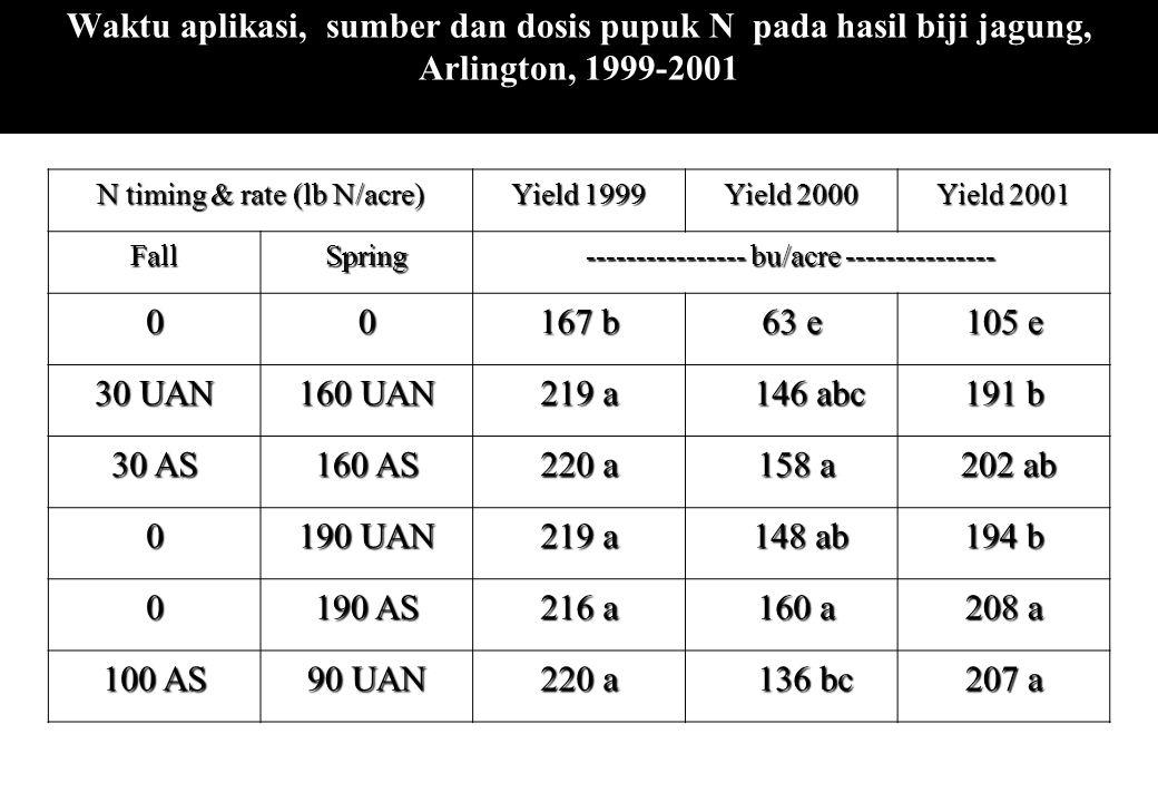 Waktu aplikasi, sumber dan dosis pupuk N pada hasil biji jagung, Arlington, 1999-2001 N timing & rate (lb N/acre) Yield 1999 Yield 2000 Yield 2001 Fal