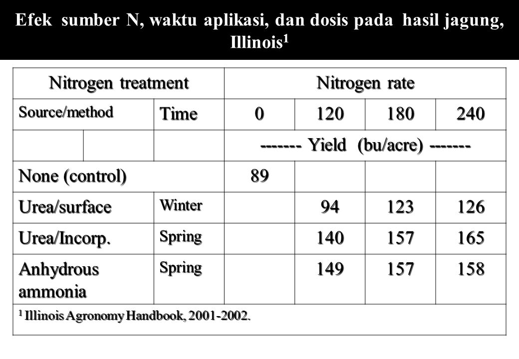 Efek sumber N, waktu aplikasi, dan dosis pada hasil jagung, Illinois 1 Nitrogen treatment Nitrogen rate Source/methodTime0120180240 ------- Yield (bu/acre) ------- None (control) 89 Urea/surfaceWinter94123126 Urea/Incorp.Spring140157165 Anhydrous ammonia Spring149157158 1 Illinois Agronomy Handbook, 2001-2002.
