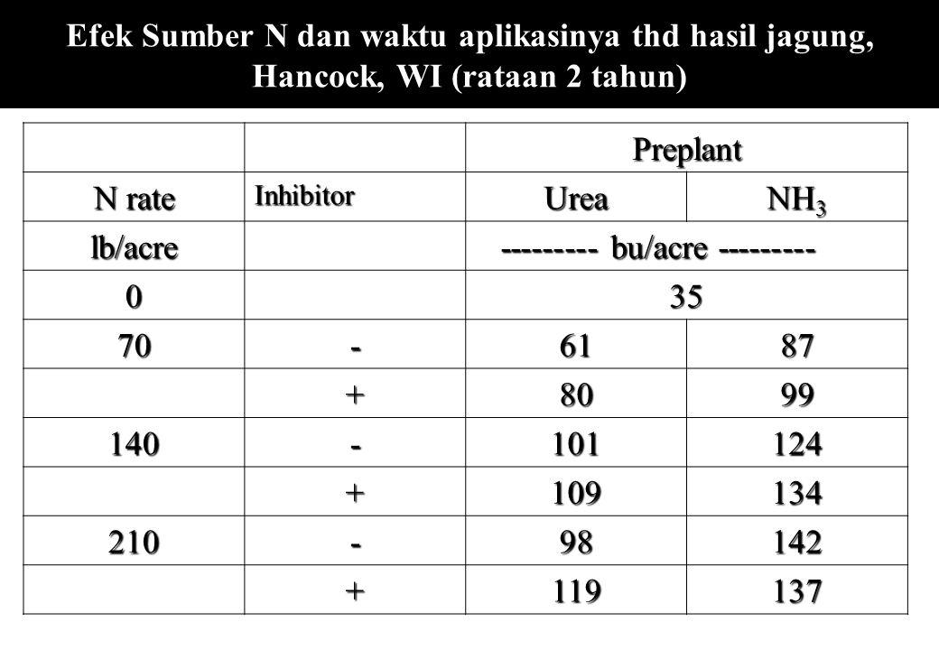 Efek Sumber N dan waktu aplikasinya thd hasil jagung, Hancock, WI (rataan 2 tahun)Preplant N rate InhibitorUrea NH 3 lb/acre --------- bu/acre -------