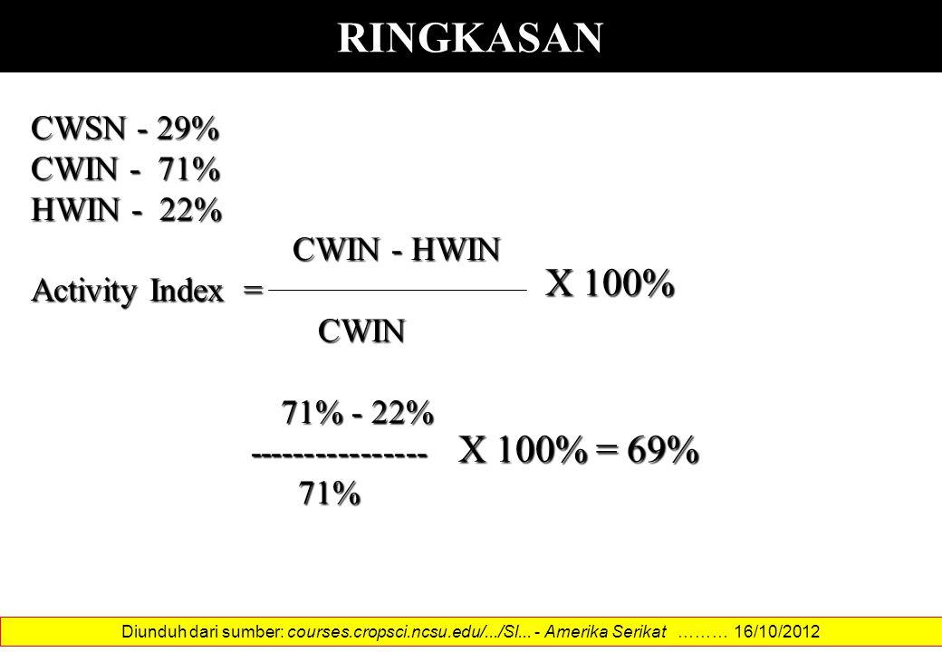 RINGKASAN CWSN - 29% CWIN - 71% HWIN - 22% CWIN - HWIN CWIN - HWIN Activity Index = CWIN CWIN 71% - 22% 71% - 22% ---------------- ---------------- 71