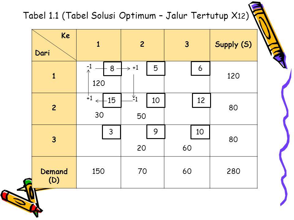 Tabel 1.1 (Tabel Solusi Optimum – Jalur Tertutup X 12 ) Ke Dari 123Supply (S) 1 120 +1 120 2 +1 30 50 80 3 20 60 80 Demand (D) 1507060280 8 3 1015 5 1