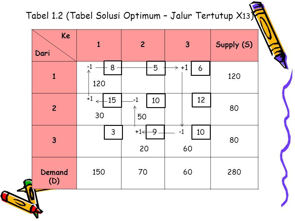 Tabel 1.2 (Tabel Solusi Optimum – Jalur Tertutup X 13 ) Ke Dari 123Supply (S) 1 120 +1 120 2 +1 30 50 80 3 + 1 20 60 80 Demand (D) 1507060280 8 3 10 1